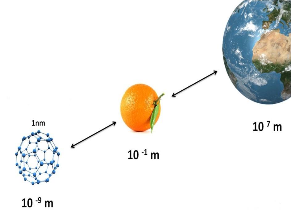 nano curcumin có tác dụng vượt trội