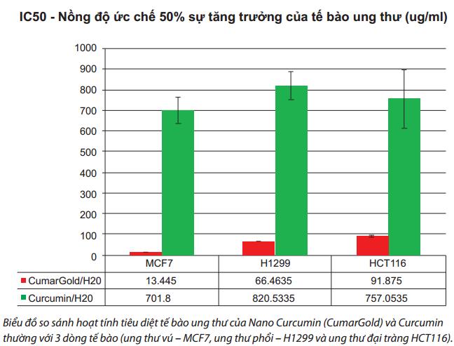 Khả năng ức chế và tiêu diệt 3 dòng tế bào ung thư vú (MCF7), ung thư phổi (H1299) và ung thư trực tràng (HTC116) của Nano Curcumin (có trong TPCN CumarGold) so với Curcumin thường