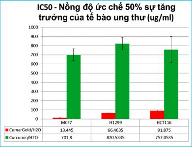 Kết quả nghiên cứu trên tế bào ung thư của Nano curcumin tại ĐH Quốc Gia HN