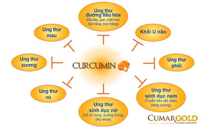 Tác dụng curcumin giúp ngăn ngừa và điều trị ung thư