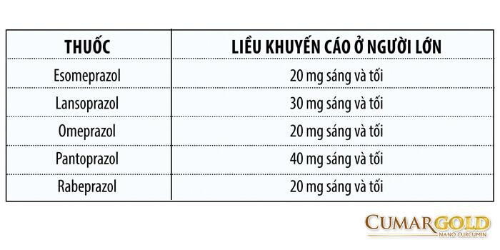 liều dùng các thuốc nhóm ppi