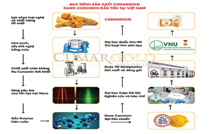 Quy trình 10 bước sản xuất ra nano curcumin