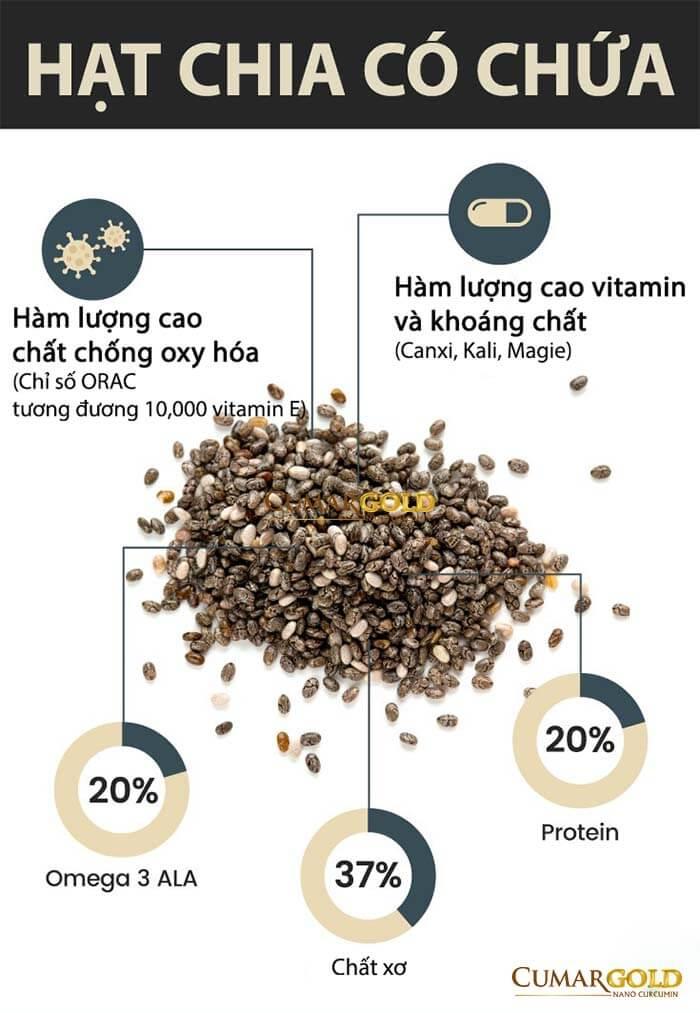 Hàm lượng chất xơ cao khiến dạ dày dễ gặp tổn thương