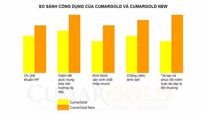 CumarGold New có sự cải tiến nhờ bổ sung thêm Chiết xuất gừng chuẩn hóa